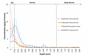 Selection of Formulation based on penetration profiles